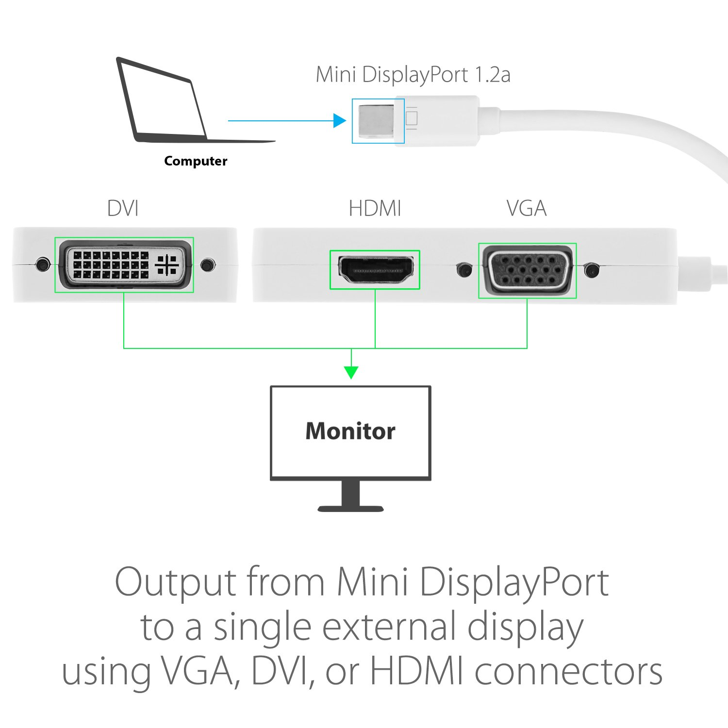 Mini Displayport Diagram Illustration Of Wiring Cable Amazon Com To 4k Hdmi Dvi Vga Adapter Rh