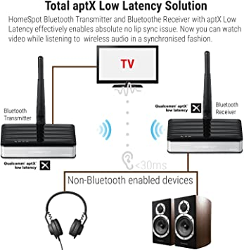 Soporte /óptico Juegos HomeSpot Transmisor Bluetooth Long Range APTX Low Latency Adaptador inal/ámbrico de Audio para TV coaxial y Audio de 3.5 mm
