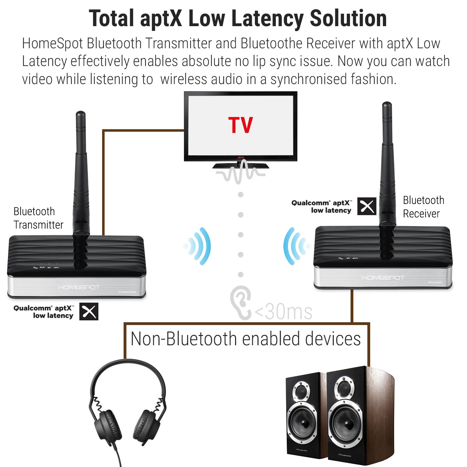 Support Optical TV Bluetooth Transmitter Long Range APTX Low Latency by HomeSpot Wireless Audio Adapter for TV Gaming Coaxial /& 3.5mm Audio