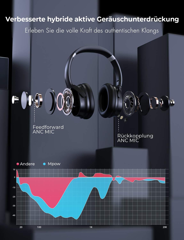 Faltbar f/ür Reise 30 Stunden Spielzeit Arbeit Noise Cancelling Kopfh/örer Schwarz CSR-Chip Mpow H10 Bluetooth Kopfh/örer Over Ear mit Verbesserte Dual-Mic-ANC-Technologie ANC