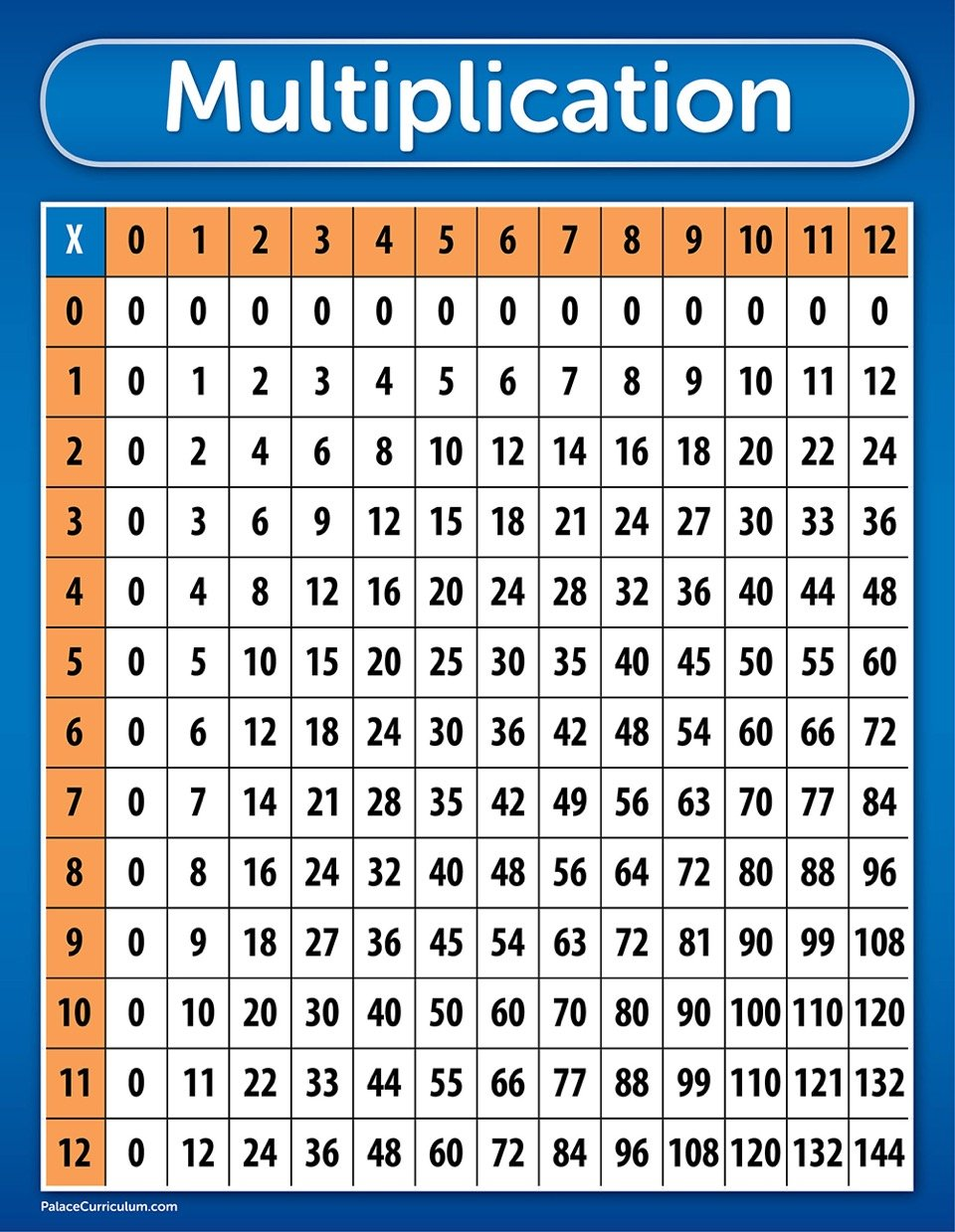 worksheet Times Table Chart amazon com multiplication table chart poster laminated 17 x 22 office products