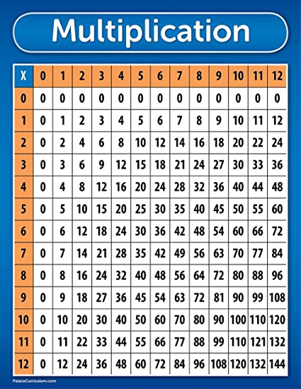 Amazon Multiplication Table Chart Poster Laminated 17 X 22