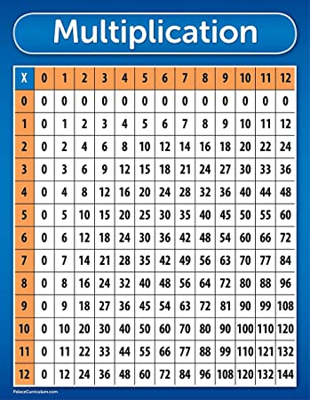 Multiplication Table Chart Poster - LAMINATED 17 x 22