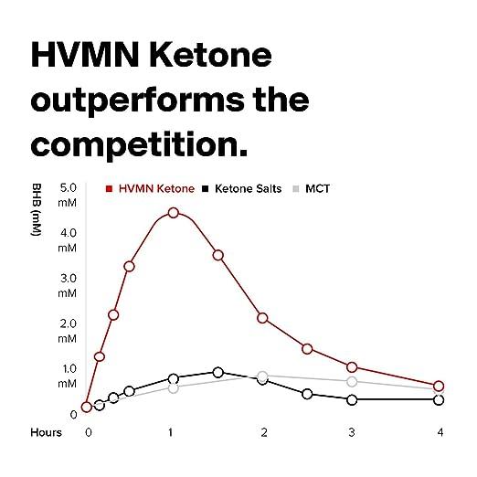 amazon com hvmn ketone ketone ester elite endurance nutrition