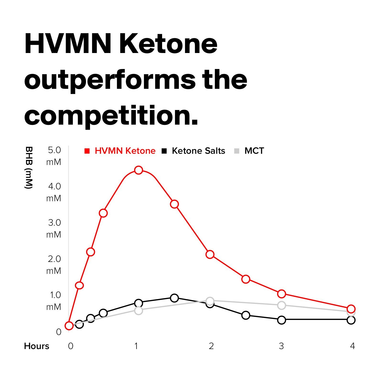 H.V.M.N. Ketone Ester - Exogenous Ketone Drink & Supplement for Endurance, Rapid Ketosis, Keto Diet, Fasting, Energy from Exogenous BHB - 3Count by HVMN (Image #5)