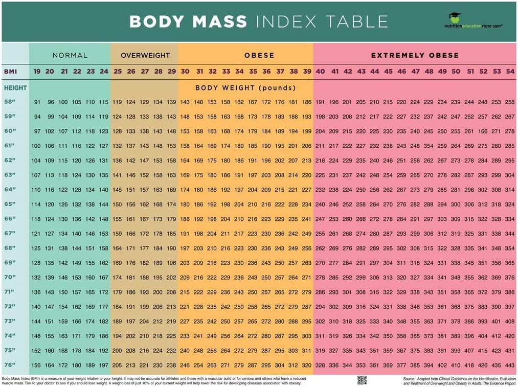 Amazon Com Nutrition Education Store Bmi Poster Bmi Chart Poster Body Mass Index Poster 18 X 24 Poster Laminated Posters Prints