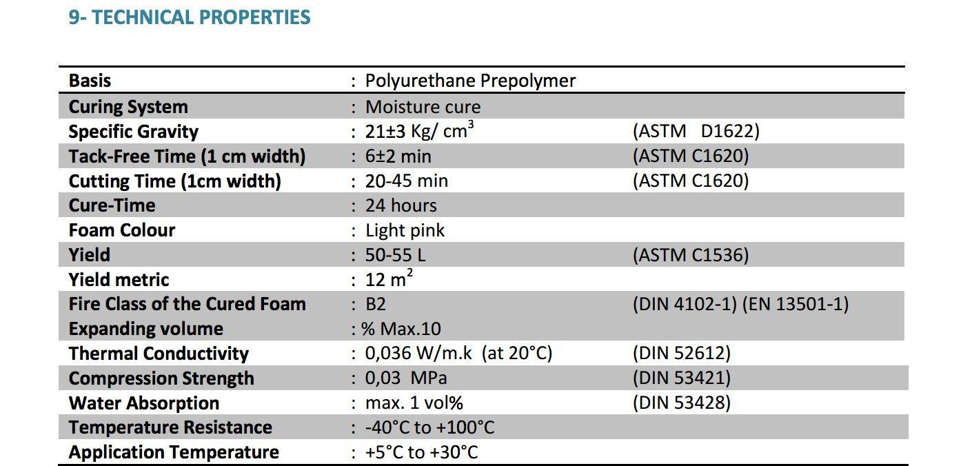 2 x Mega profesional espuma de poliuretano de alto rendimiento la expansión de 900 ml puede Gap Filler P96: Amazon.es: Bricolaje y herramientas
