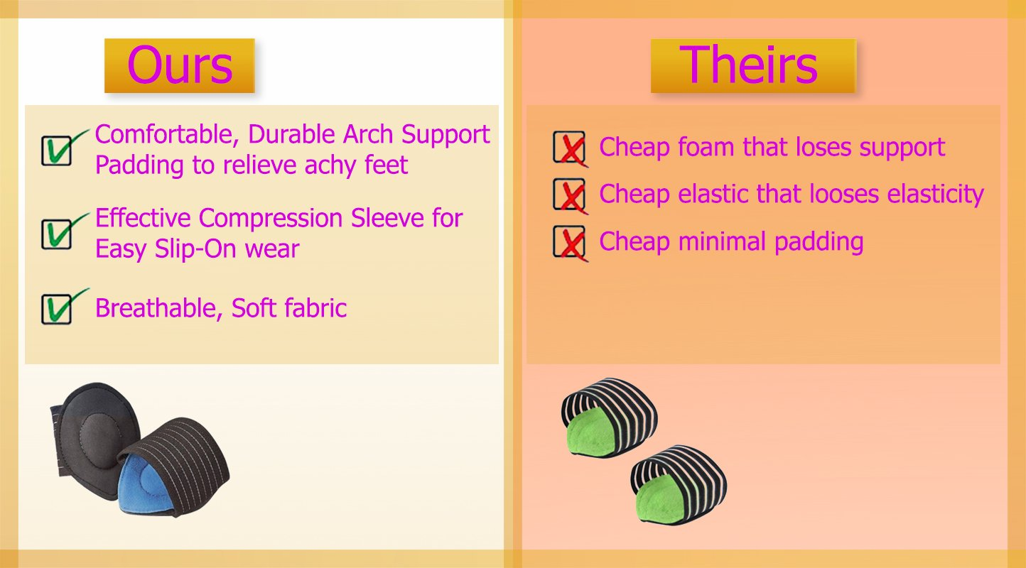 Cushioned Foot Arch Support for Plantar Fasciitis -Compression Support for Flat Feet - Compression Arch Support for Men and Women