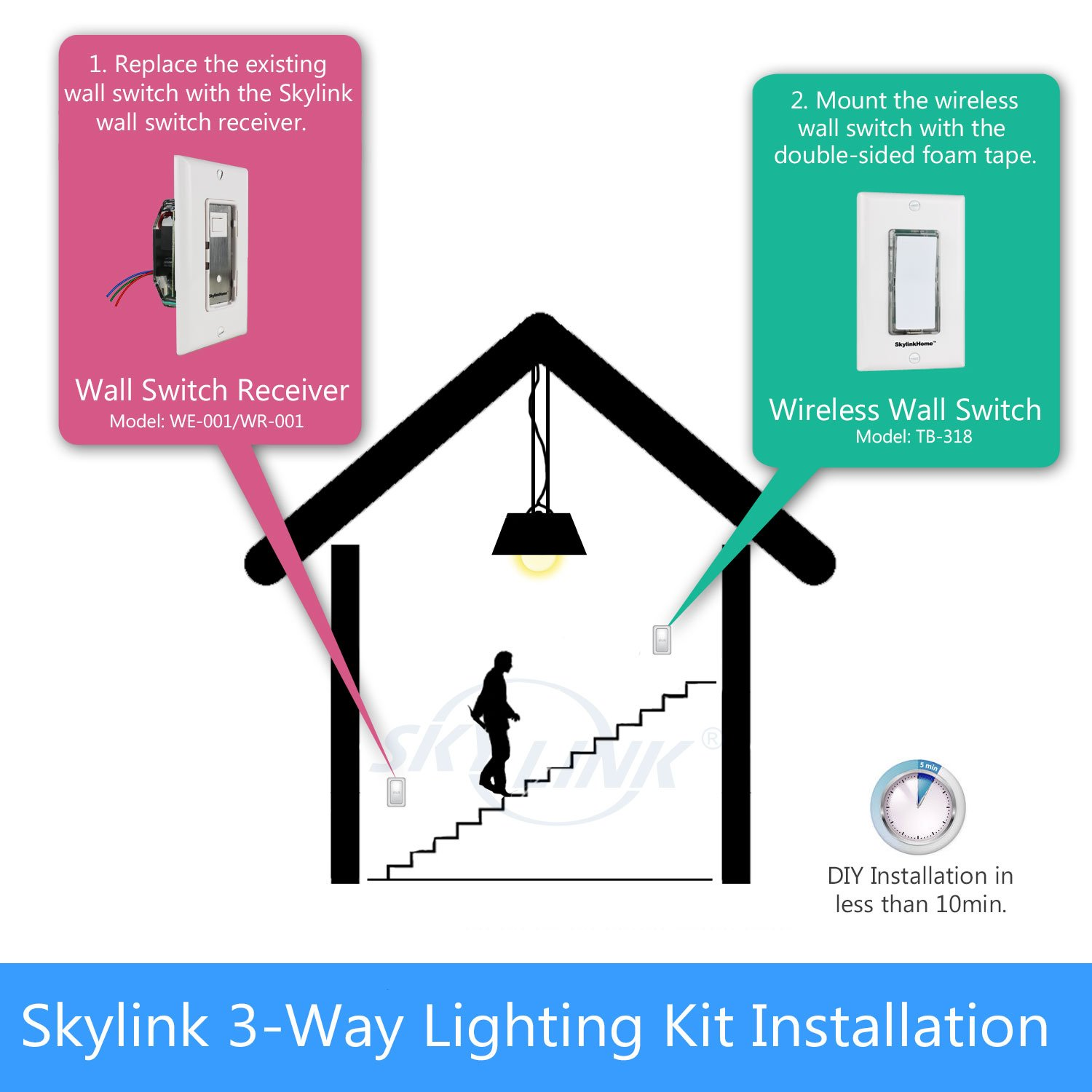 Sk 8 Wireless Diy 3 Way On Off Anywhere Lighting Home Control Wall Besides Turn Signal Wiring Diagram Circuit Switch Set No Neutral Wire Required Skylink Remote