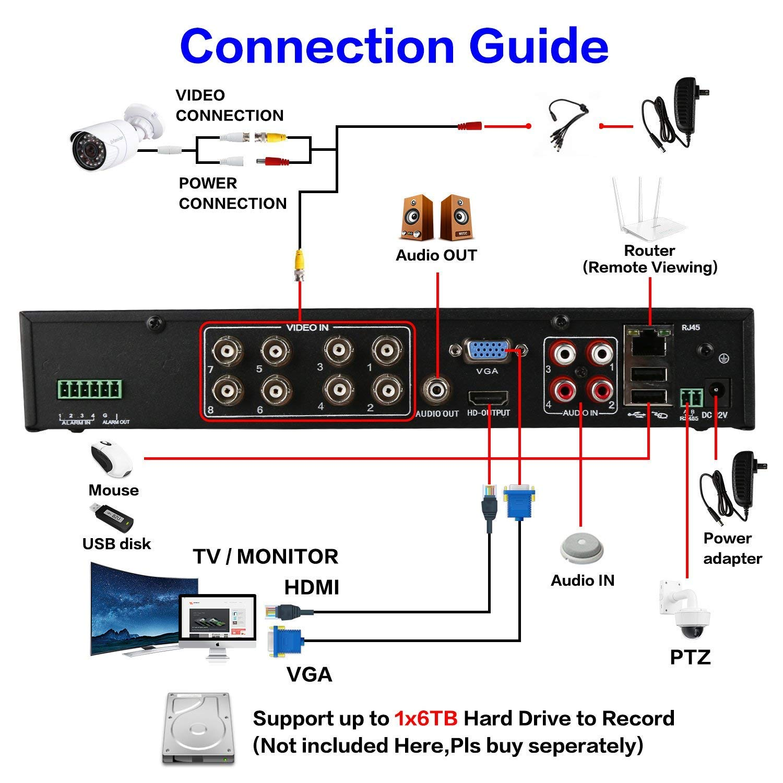 4K HDMI Output Evtevision 4CH 4K//5MP CCTV AHD DVR Grabador de Video Digital 5MP TVI//CVI DVR HVR NVR H.265+ P2P Remote Access Detecci/ón de movimiento Email alert
