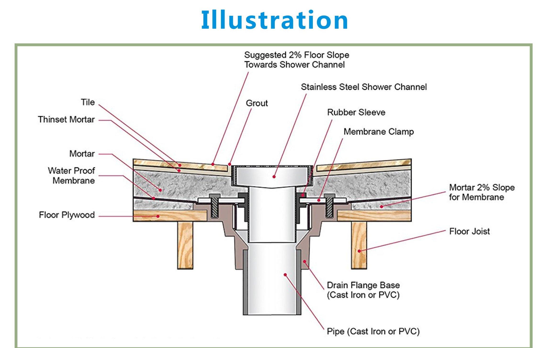 Pofuzen Linear Shower Drain Base (flange) with Rubber Gasket. Linear drain kit, ABS Base, PVC Flange - Ideal for Tile Insert Floor Drains - Compatible with 36 inch and 48 inch Linear Drains by Pofuzen (Image #6)