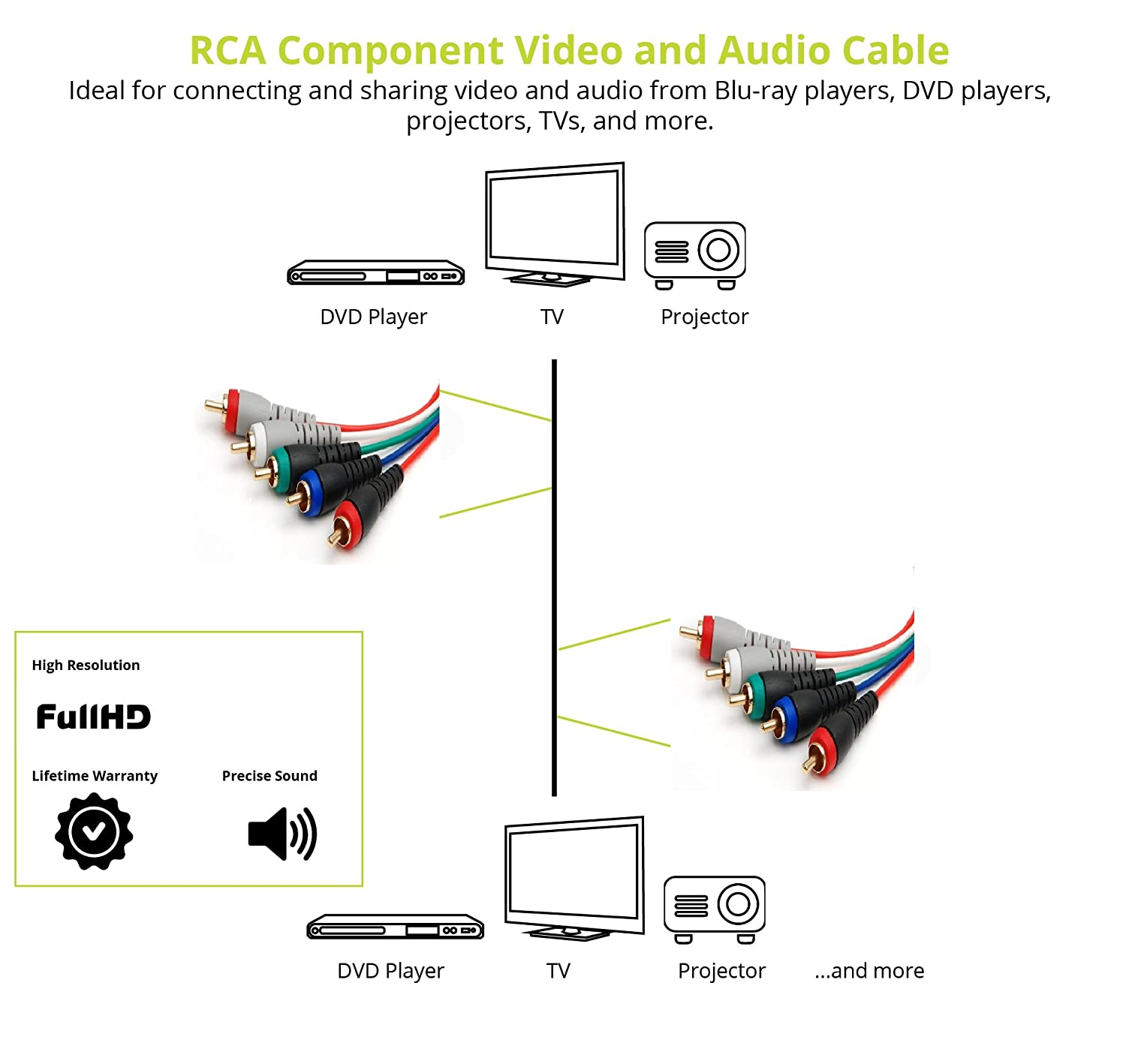 amazon com: bluerigger 5-rca component video and audio cable (6 feet): home  audio & theater