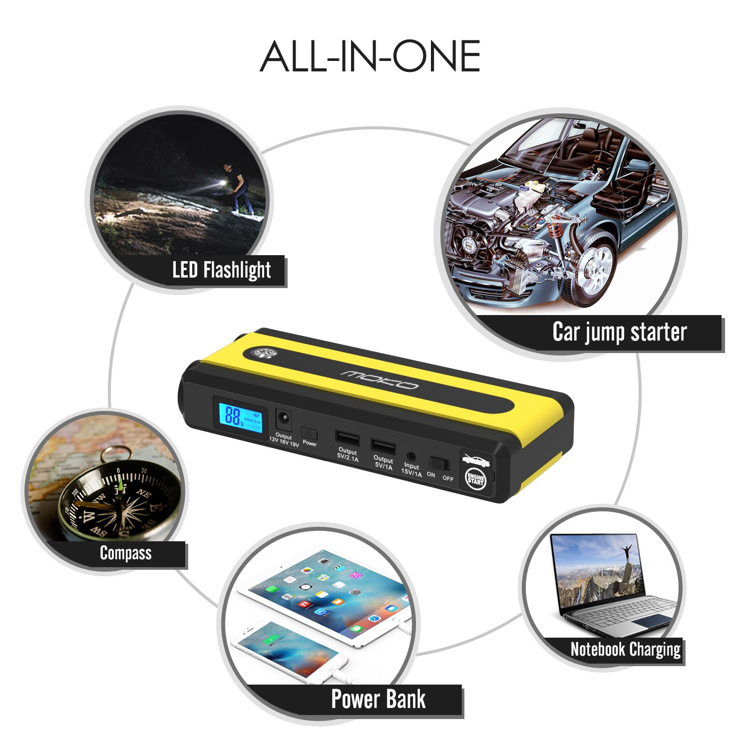 MoKo Portable Power Bank 500A Peak 13600mAh Emergency External Battery Pack Booster Charger with Smart Cable Clamp Compass LED Flashlight for 12V Autos Multi-function Car Jump Starter 2 USB Ports