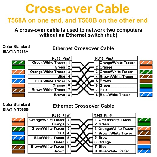 Ether Crossover Cable Wiring Diagram Rj45 Color And