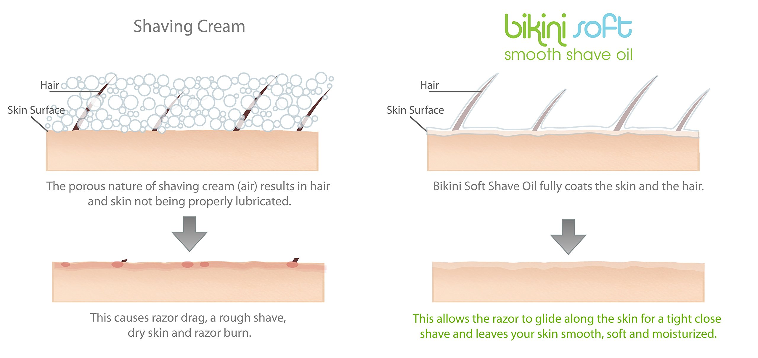 BIKINI SOFT Smooth Shave Oil (2 oz) Fresh Citrus Bliss Scent - SMOOTHEST SHAVE EVER on Legs, Underarms, Bikini Line & Intimate Areas: Stops Ingrown Hairs, Razor Bumps & Razor Burn- FOR SENSITIVE SKIN