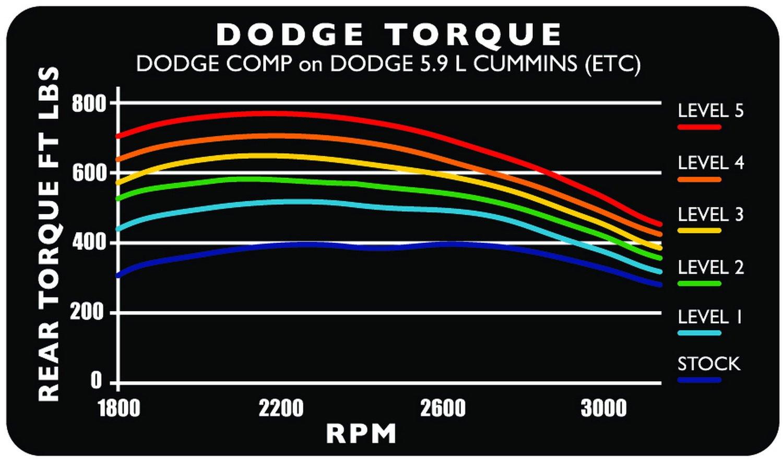 Edge Ez Wiring Diagram Reinvent Your Diagrams Electrical Cumputer Pdfklipcsh Amazon Com Products 30301 24v Comp Module For Dodge 5 9l Rh 21 Circuit Harness