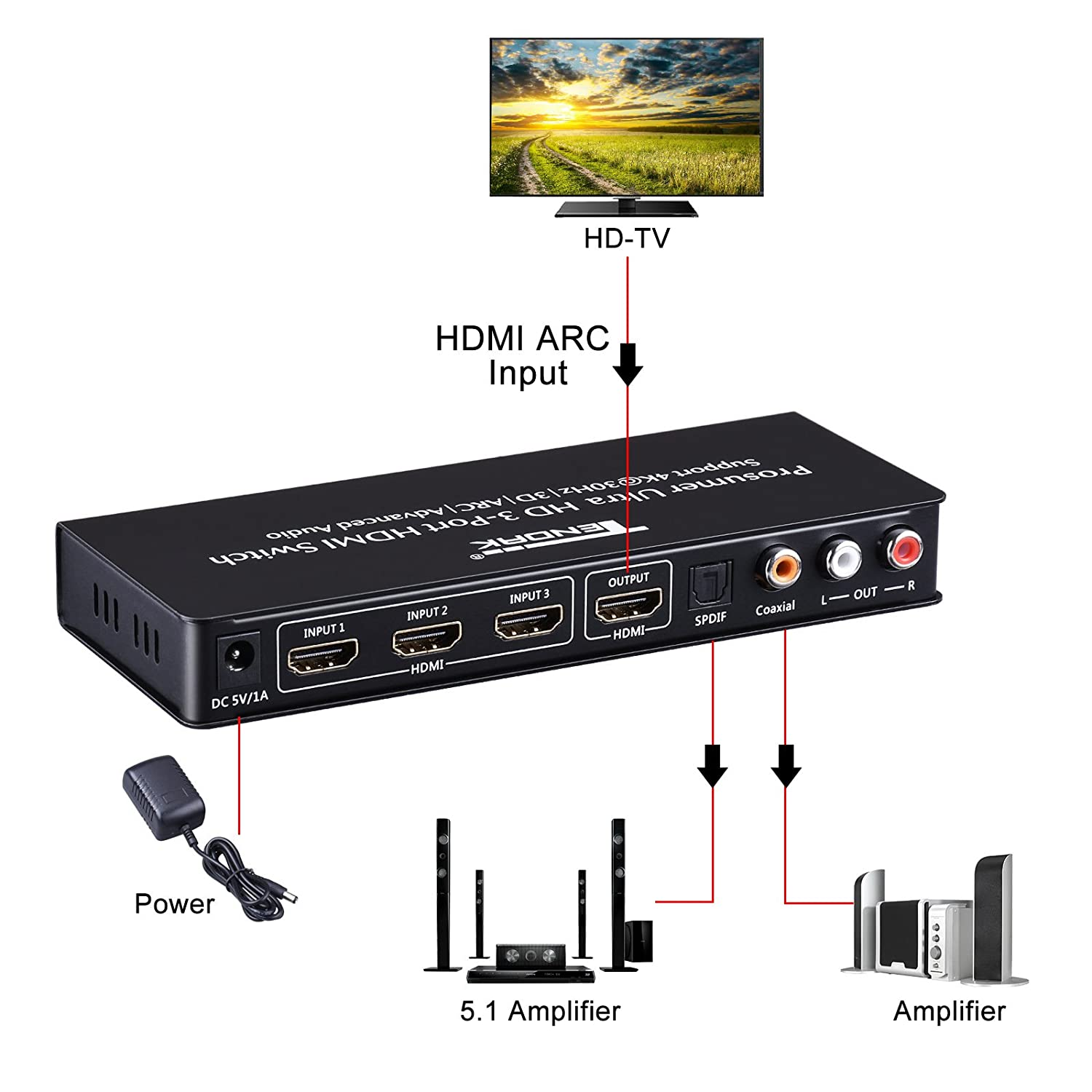 Hdmi Switch With Audio Extractor Tendak 3x1 Arc Wiring Diagram Switcher And Optical Toslink Spdif L R 35mm Headphone Stereo Support 4k 3d