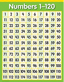 picture about Free Printable 120 Chart called : Trainer Built Products 7663 Figures 0-120