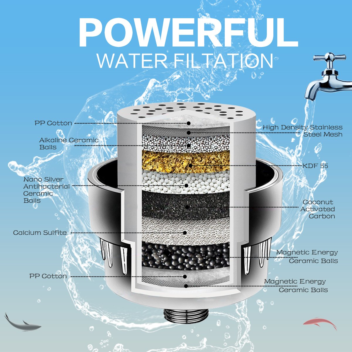 Budalga Universal Shower Water Filter With 2PCS Replaceable Multi-Stage Filter Cartridge Chrome Work With Any Shower Head by Budalga (Image #3)