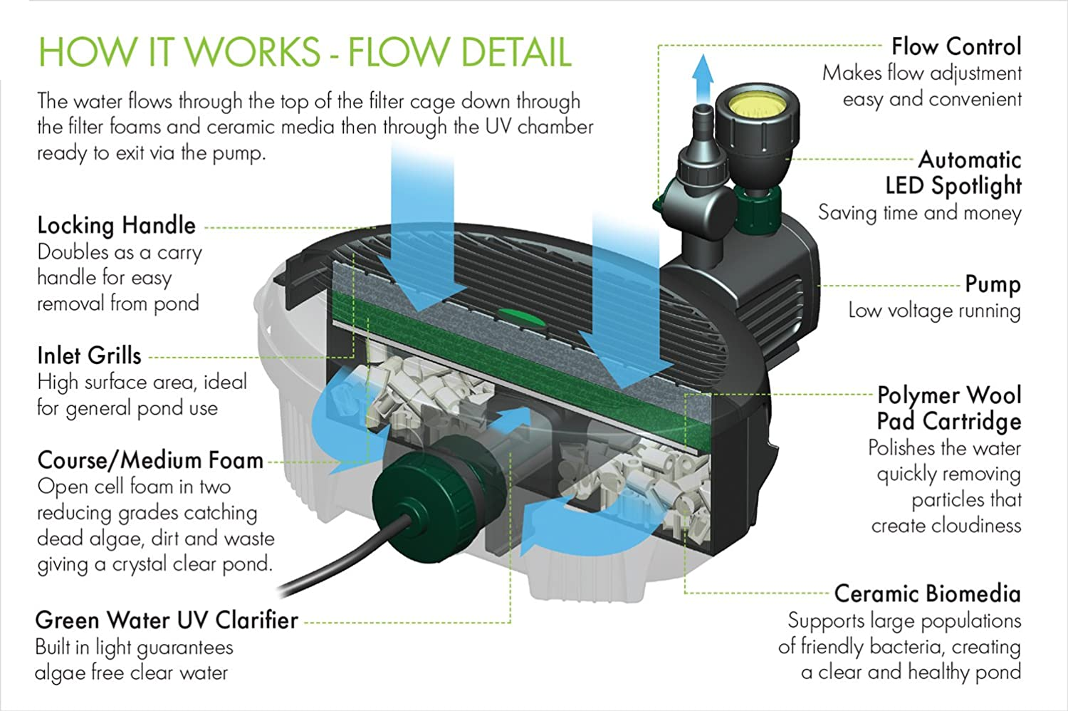 Blagdon Inpond 5 In 1 Pump 3000 Pond With Filter W Amazon Installing For Pet Supplies