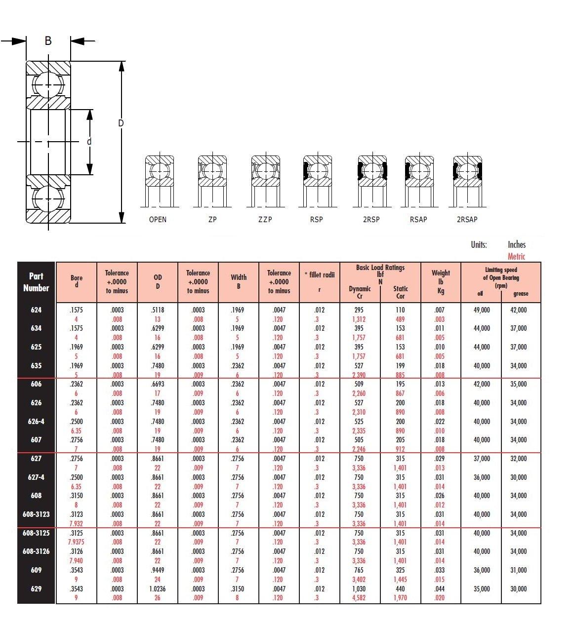 2160lbf Dynamic Load Capacity Metric 40mm OD 1030lbf Static Load Capacity Double Sheilded WJB 6203-ZZ Deep Groove Ball Bearing 17mm ID 12mm Width