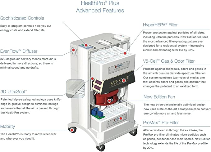 IQ iqair V5 de Cell MG Filtro, de Gas y Filtro de olores: Amazon ...