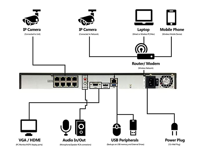 Cat5e Wiring Diagram For Cameras - Wiring Diagram & Fuse Box •