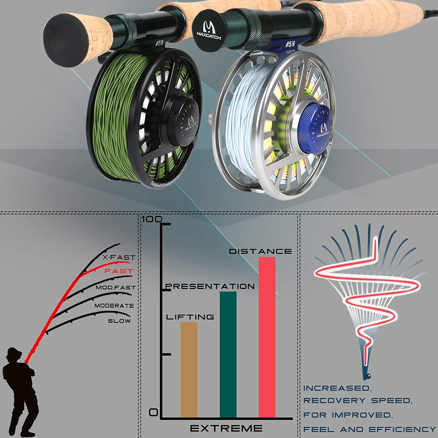 A Cork Grip Maximumcatch Extreme Graphite Fly Fishing Rod 4-Piece 9 Feet with IM6 Carbon Blank Hard Chromed Guides Size:3//4//5//6//7//8//10wt