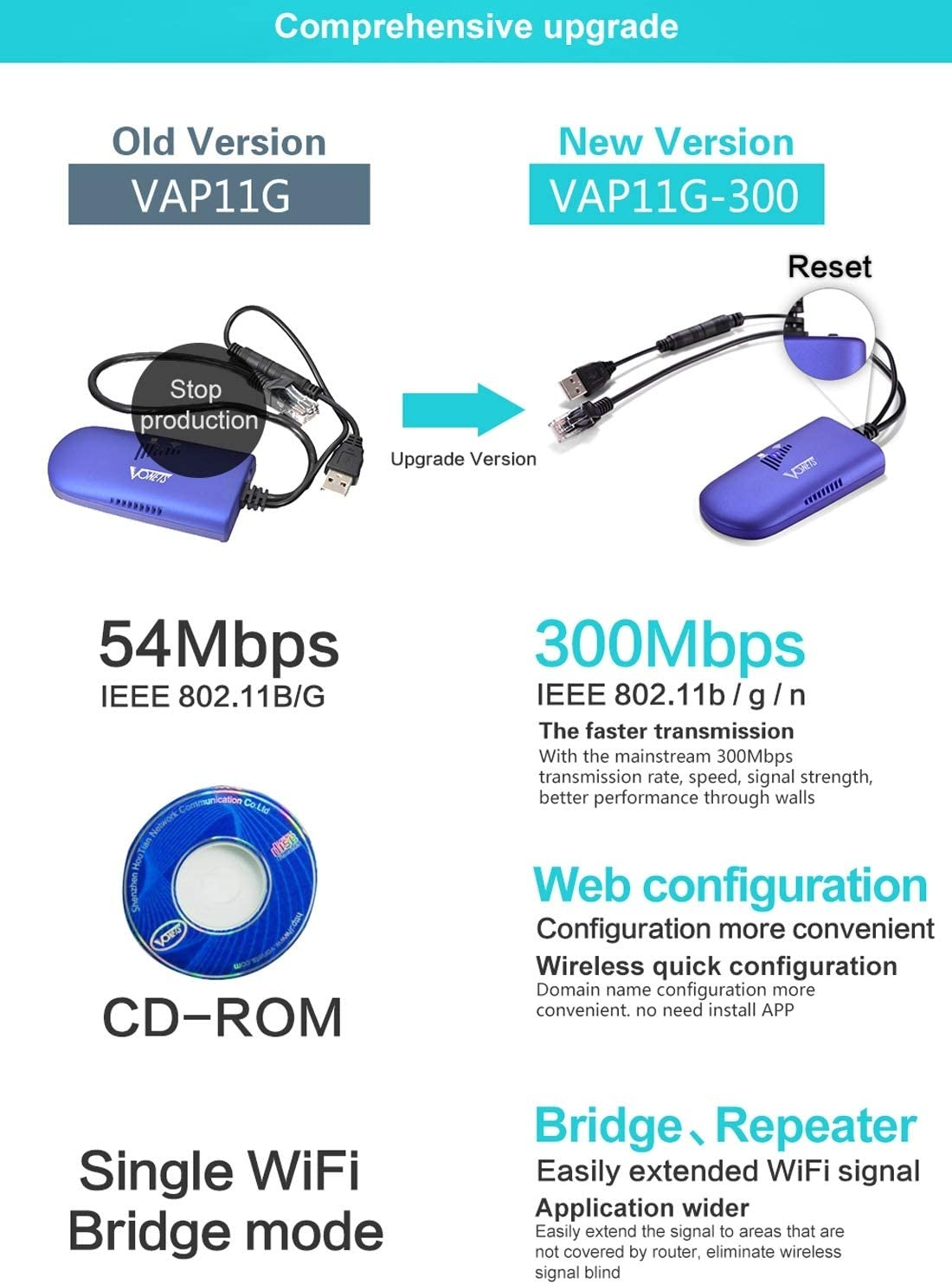 Support 802.11b//g//n Network Cables Computer Cables VAP11G-300 Mini WiFi 300Mbps Bridge
