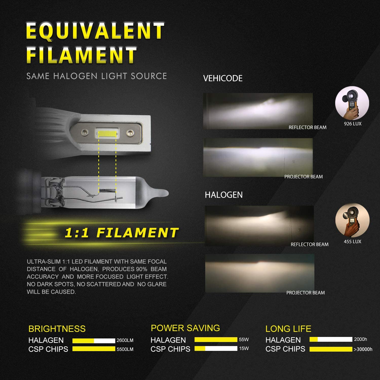 High Power 6-CSP 2121 LED VehiCode 880 881 LED Fog Light Bulb Slim Conversion Kit 885 886 893 894 896 898 899 LED Headlight Bulbs 5500lms 6000K White Plug-N-Play Fanless DRL Replacement 2 Pack