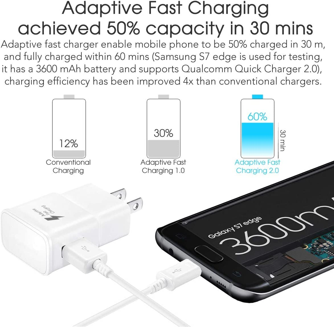 Note 4// S3// J7// J4// A5// A3 Fast Wall Charger Adapter and Micro USB Cable Samsung Galaxy S7 Adaptive Fast Charging Wall Charger for Samsung Galaxy S7// S6// Edge//Plus//Active//Note 5 2Pack