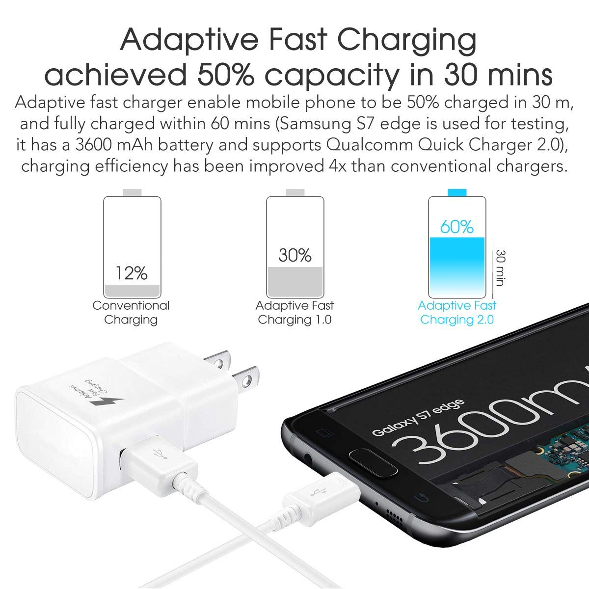 Samsung Galaxy S7 Adaptive Fast Charging Wall Charger Kit Set with 4-Feet Micro USB Cable Cord Compatible with Samsung Galaxy S7 Edge S6 Plus Note5 4 ...