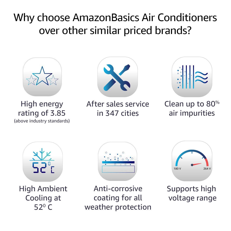 Amazon Basics 1.5 Ton Split AC in india