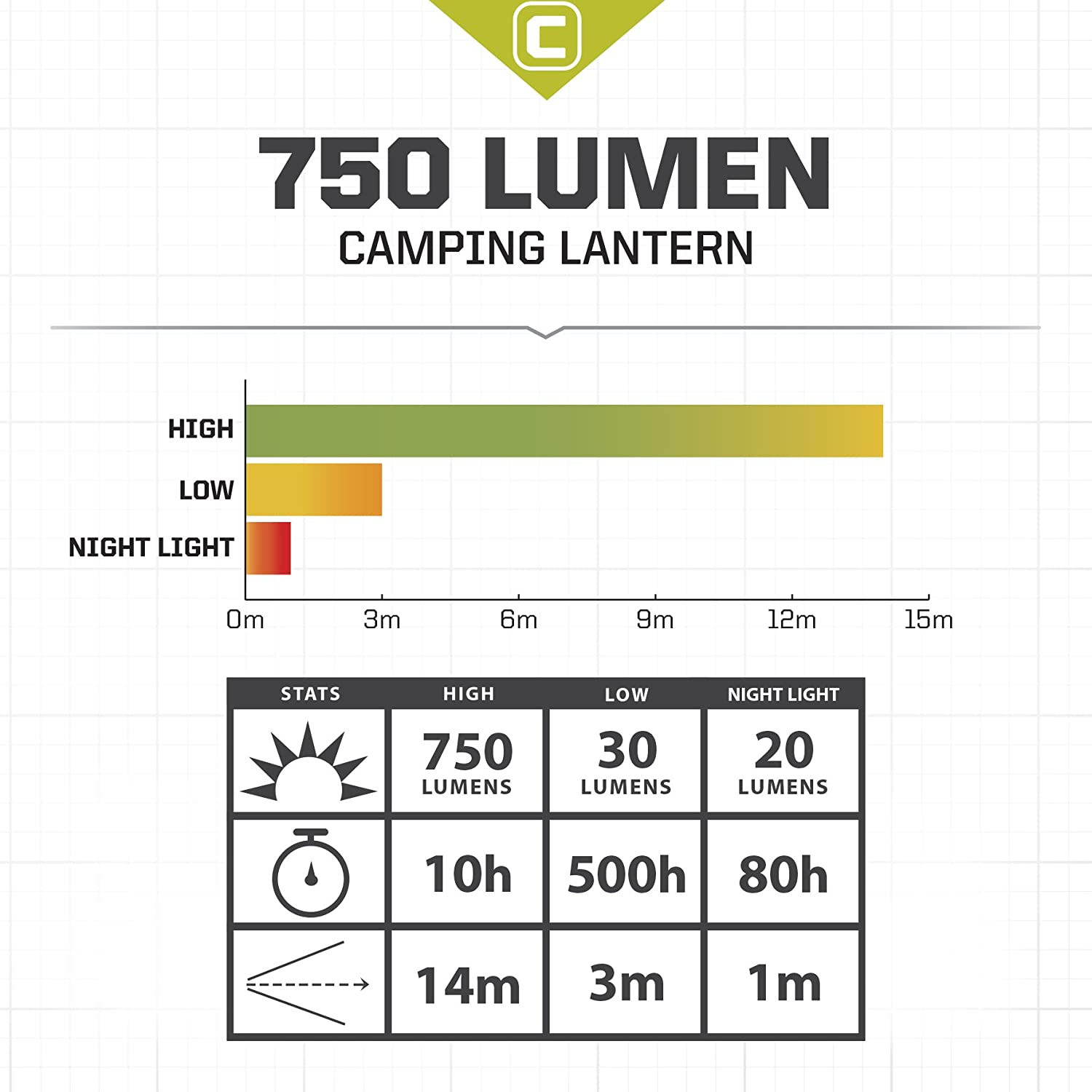 Core 750 Lumen Cree Led Battery Lantern Three Modes Common Symbols Include A Cell Switches Meters Power Water Resistant Camping Emergency Backyard Use Sports Outdoors