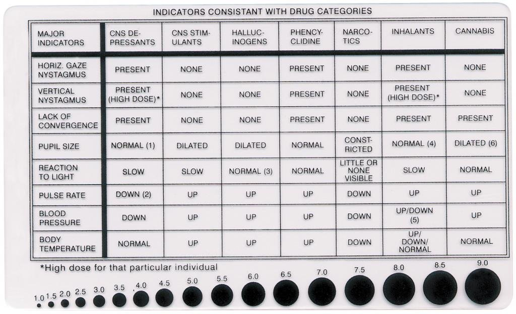 Amazon.Com: Drug Recognition Card & Pupilometer: Industrial