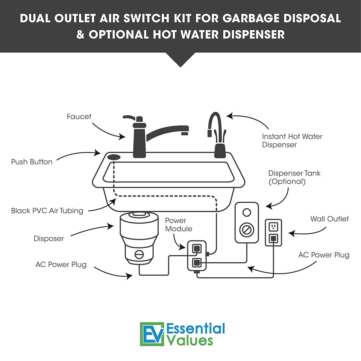 Double Garbage Disposal Switch Wiring Diagram | Wiring Liry on