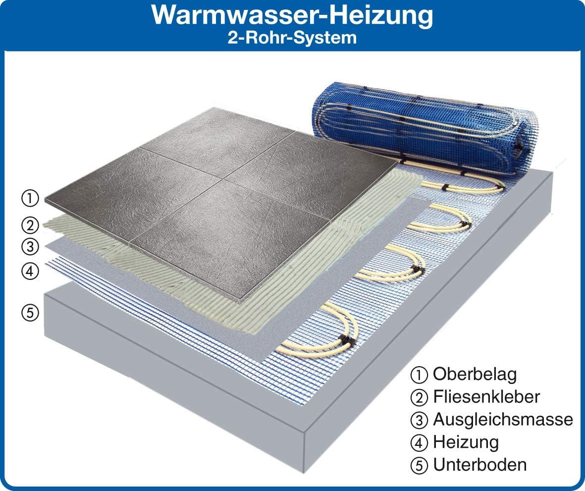 Set mit Heizmatte und Regelbox RTL Jollytherm Aquaheat Doppelrohr Warmwasser Fu/ßbodenheizung Heizfl/äche:2.50m/²