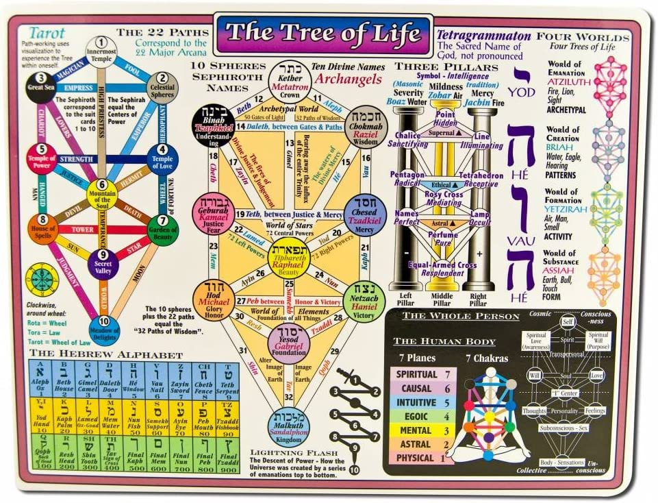 Amazon Com Reference Charts Kabala Tree Of Life Health Personal Care Although i do wish that it was poster sized, i love that it is laminated. reference charts kabala tree of life