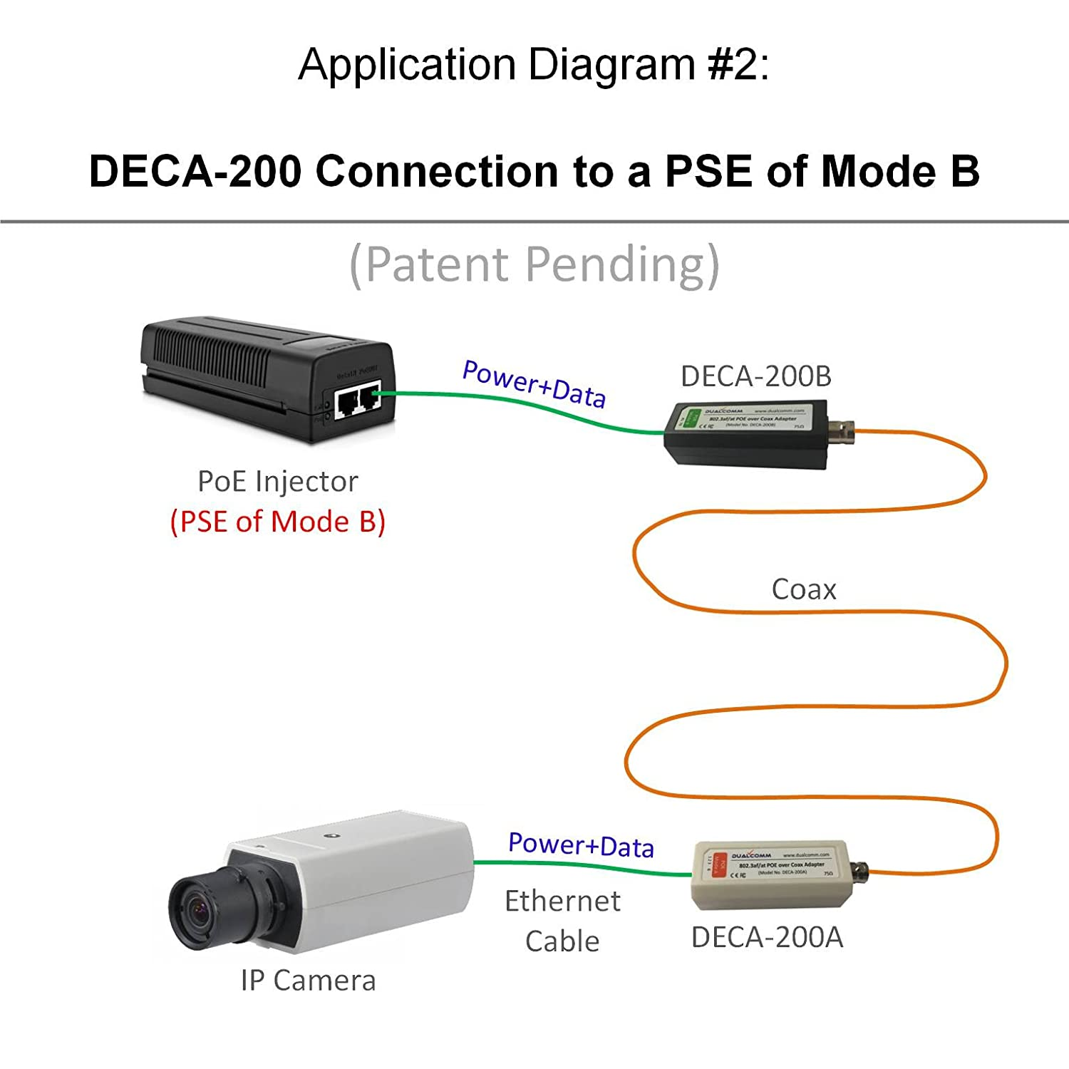 Amazon.com: Dualcomm POE-over-Coax Adapter Kit (DECA-200) - Twin Pack: Computers & Accessories