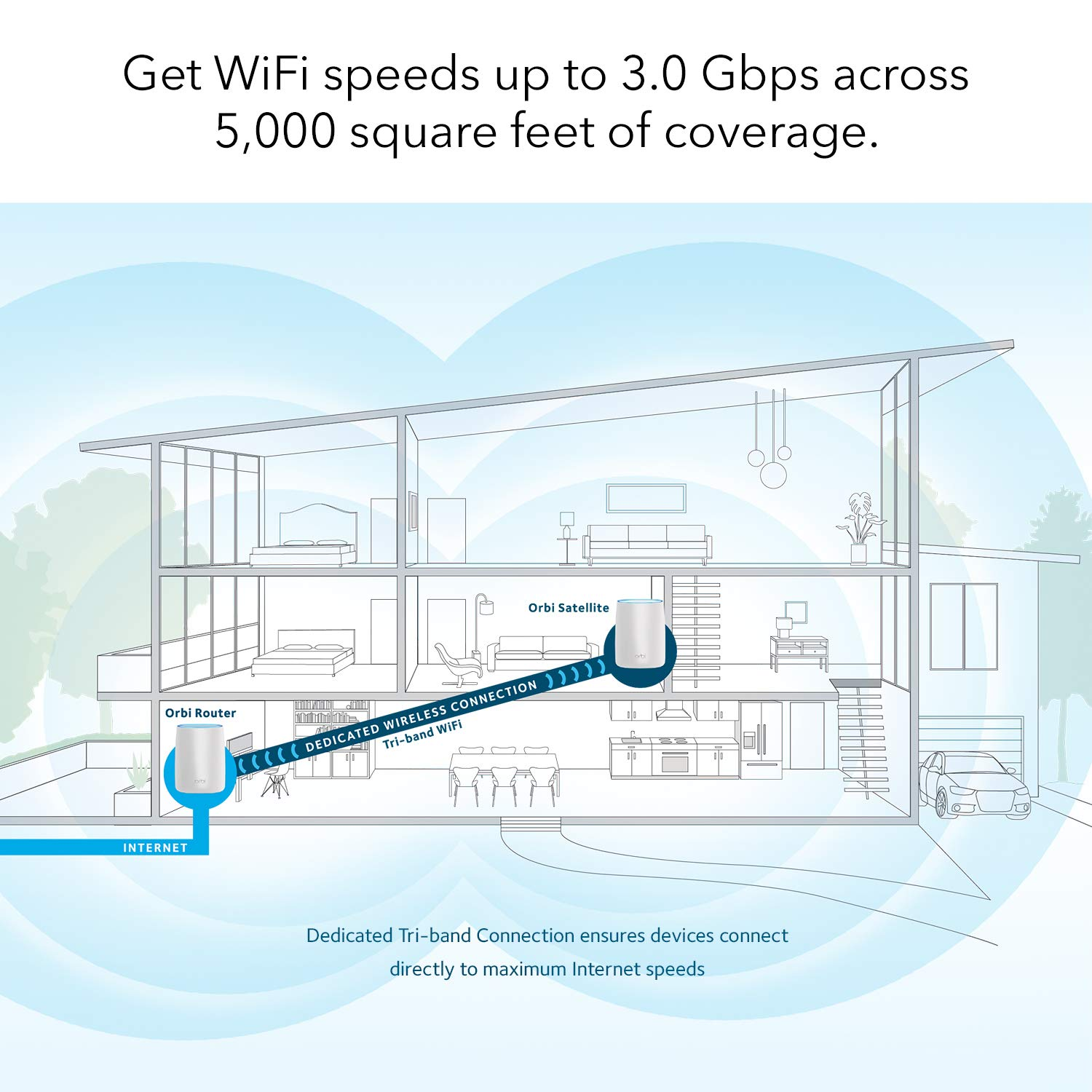 Netgear Orbi Ultra Performance Whole Home Mesh Wifi To Wireless Including Router For Verizon Hook Up Diagram System Fastest And Single Satellite Extender With Speeds 3 Gbps Over