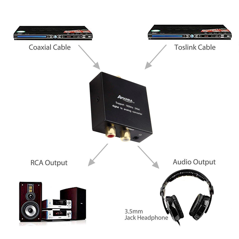 AMANKA 192kHz Convertidor Digital a Analógico, DAC Audio Óptico Coaxial(RCA) Toslink SPDIF a Audio Estéreo R/L + Jack 3.5mm con Cable Óptico: Amazon.es: ...