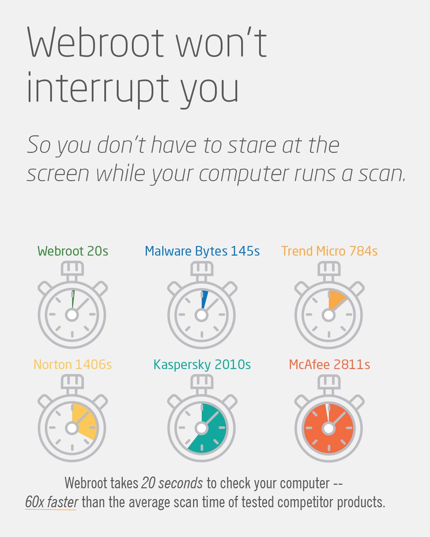Webroot Antivirus 2017   3 Devic...