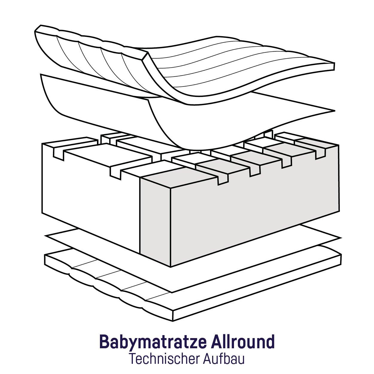 Die einzelen Lagen der Babymatratze 7350200000 Air Allround von Zöllner