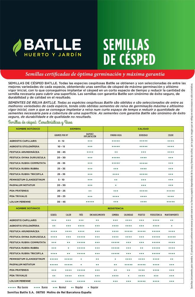 Semillas de Césped - Césped Ornamental y Resistente 20Kg - Batlle: Amazon.es: Jardín