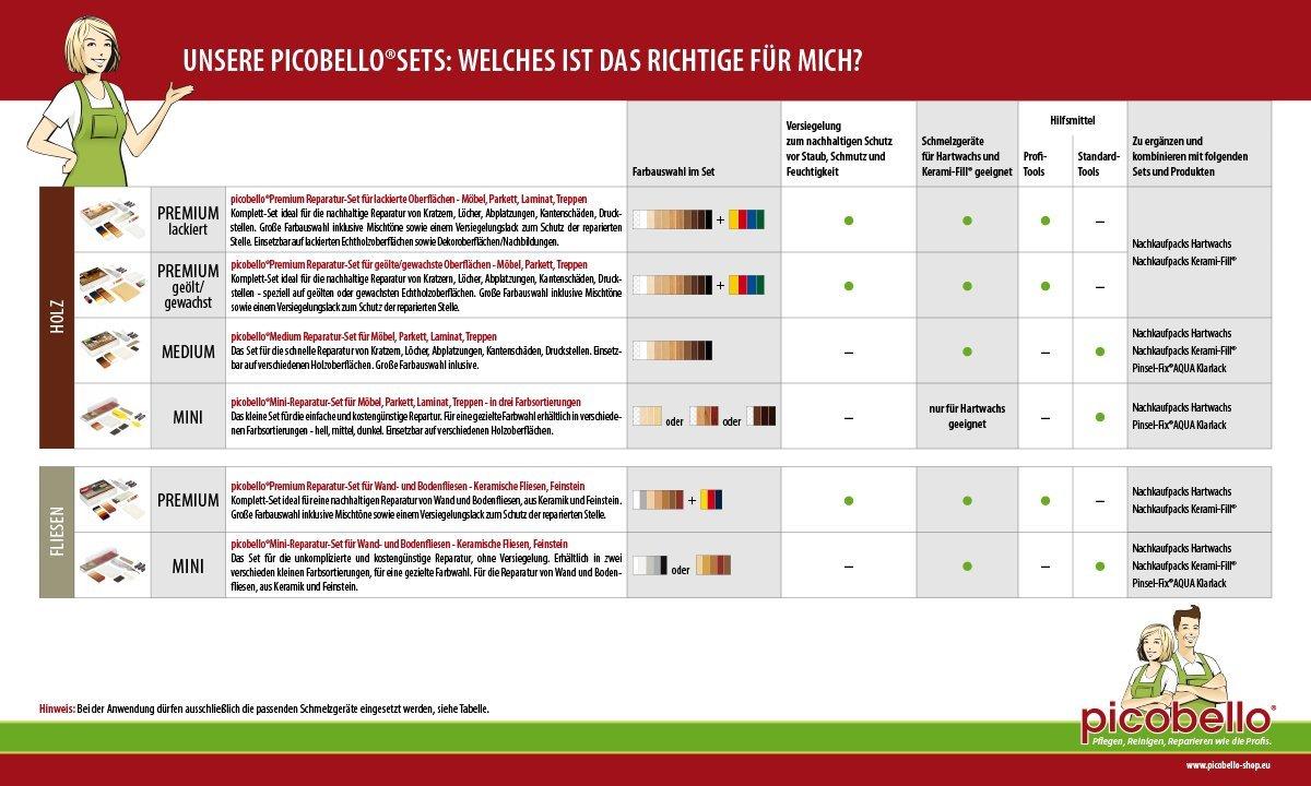 Duro paquete del mercado de accesorios de cera Picobello G14112 manchado