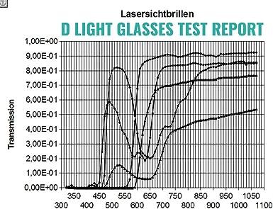 et laser Lunettes de protection certifi/ées D Light pour lumi/ère puls/ée intense IPL
