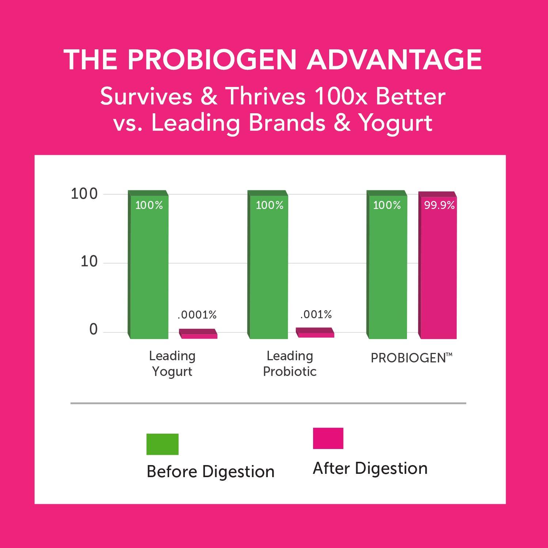 PROBIOGEN Allergy Defense Probiotic: Smart Spore Technology, DNA Verified, 100X Better Survivability, 120 count by Probiogen (Image #4)