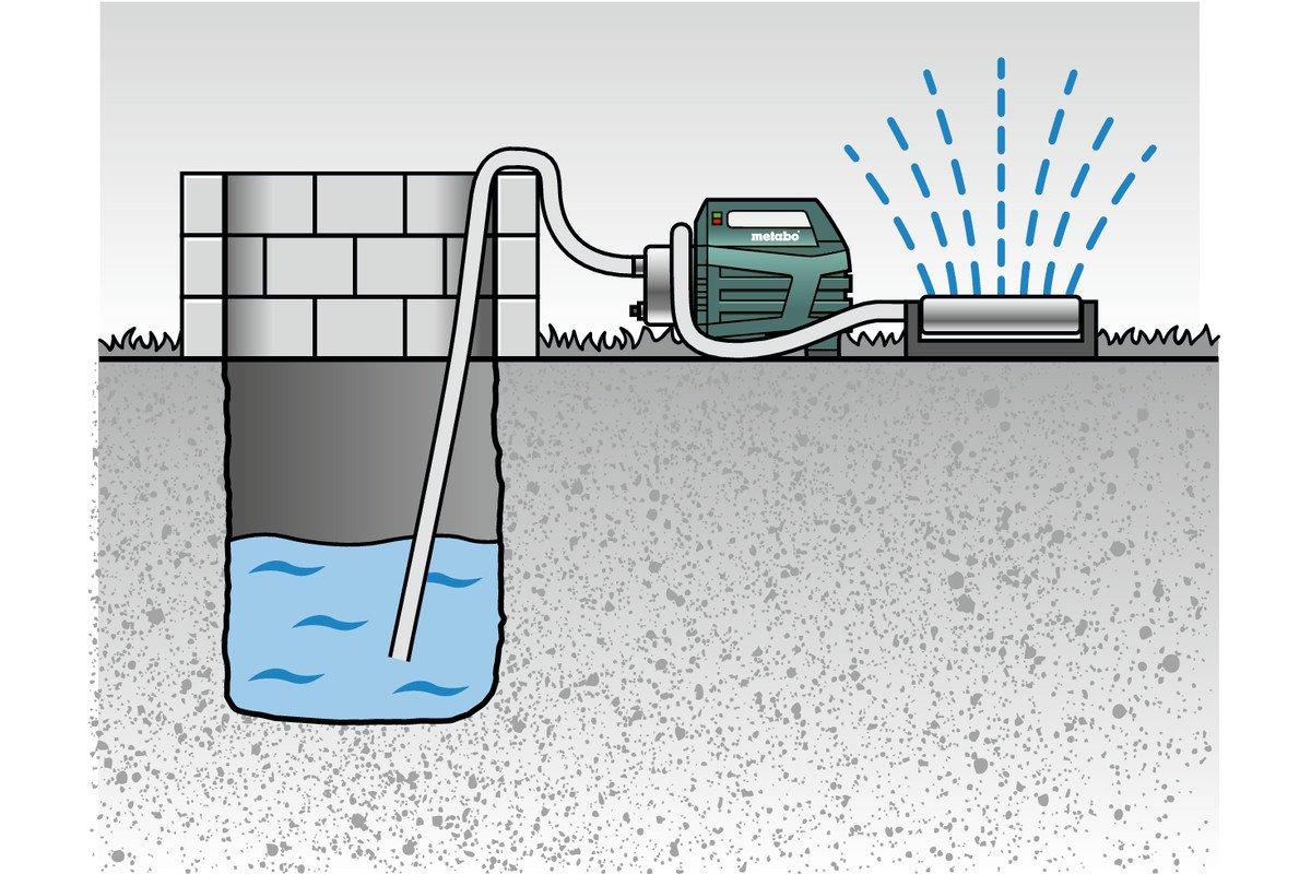 Kompakt // Trockenlaufschutz Metabo 600979000 Hauswasserautomat // Hauswasserwerk HWAI 4500 INOX 1300 W | F/ördermenge 4500 l//h | 4.8 bar +Gewindedichtband Filterschl/üssel