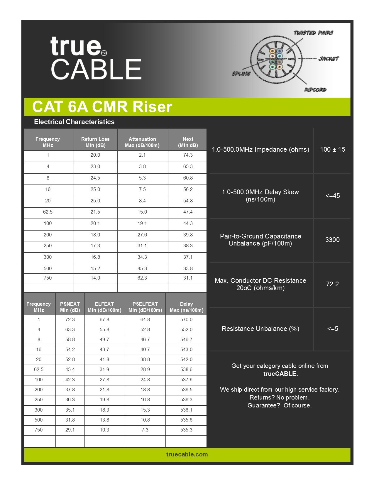 Cat6A Riser (CMR), 1000ft, Blue, Solid Bare Copper Bulk Ethernet Cable, 750MHz, ETL Listed, 23AWG 4 Pair, Unshielded Twisted Pair (UTP), trueCABLE by trueCABLE (Image #7)