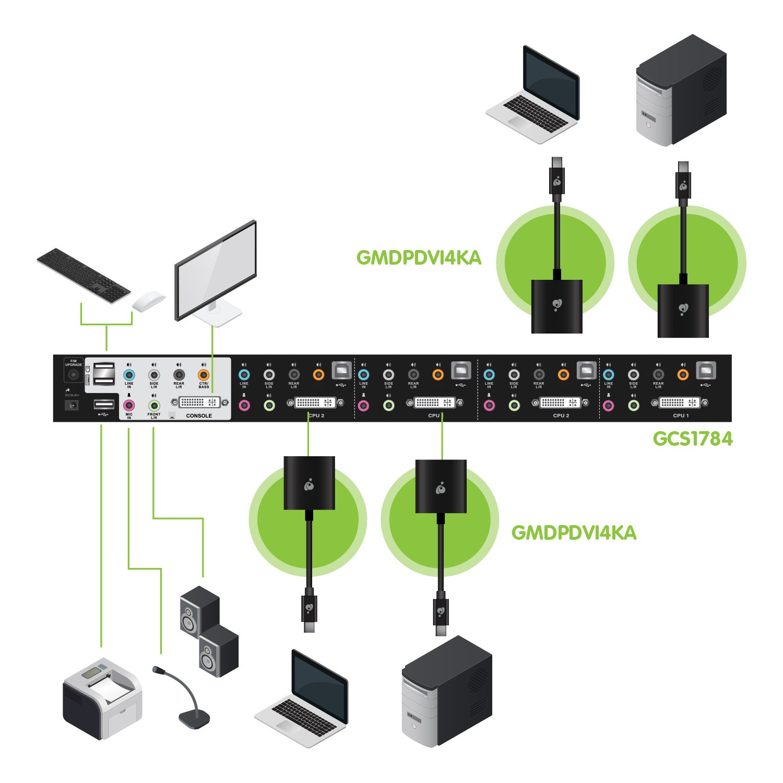 IOGEAR 4-Port HDMI and DisplayPort KVMP Kit with USB Hub and Audio GCS1794DPKIT